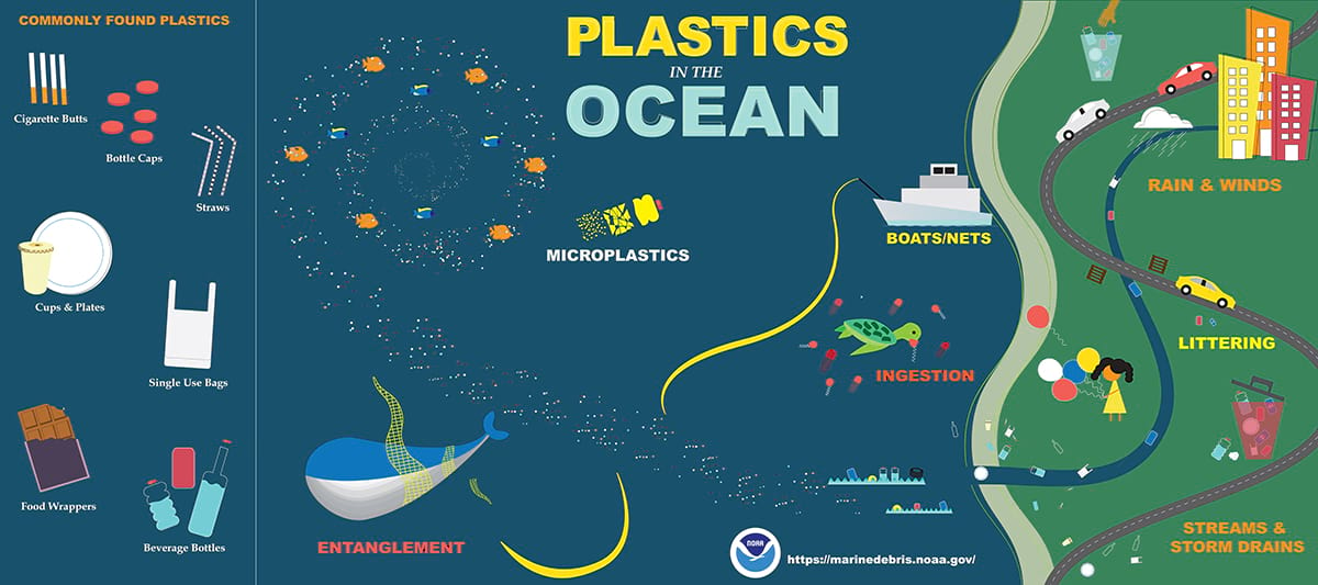 NOAA plastic diagram
